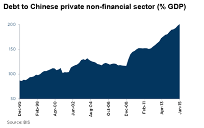 Appendix 3: Debt to Chinese private non-financial sector (% GDP)