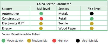 China Sectoral Risk Assessment