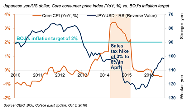 Japanese yen/US dollar, Core consumer price index (YoY, %) vs. BOJ's inflation target