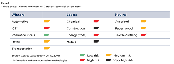 Table 1: China's sector winners and losers vs. Coface's sector risk assessments