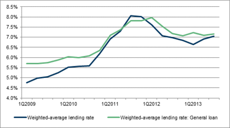 Trend of weighted lending rate in China